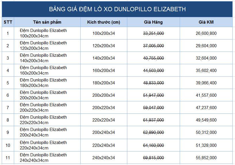 Bảng giá khuyến mãi đệm lò xo túi độc lập cao cấp Elizabeth chính hãng