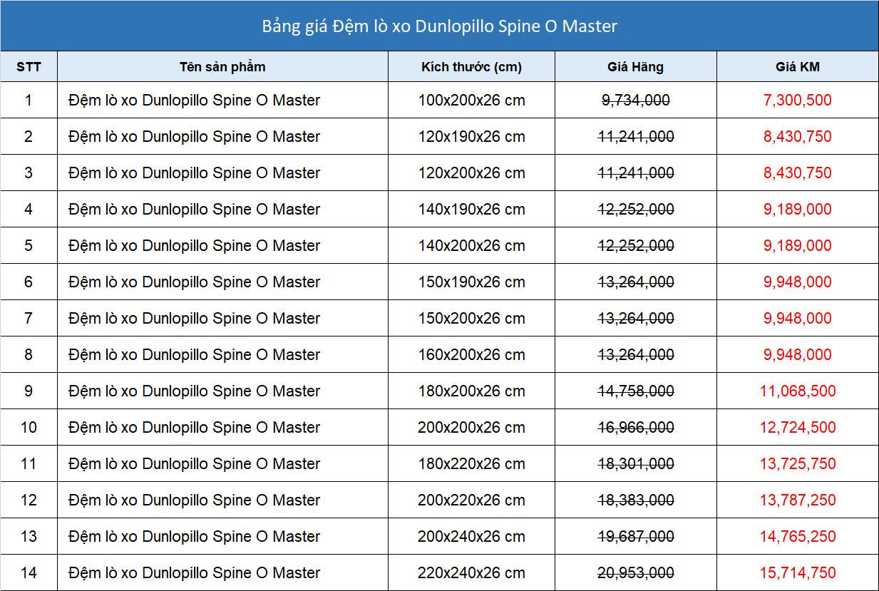 Bảng giá khuyến mãi đệm lò xo túi Dunlopillo Spin O Master