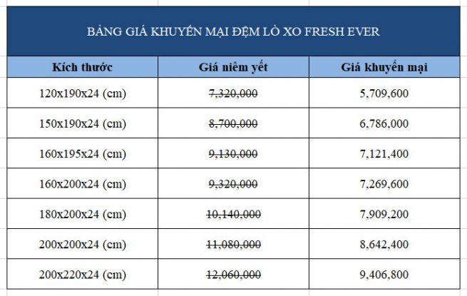 Bảng giá khuyến mại đệm lò xo túi Hanvico Fresh Ever