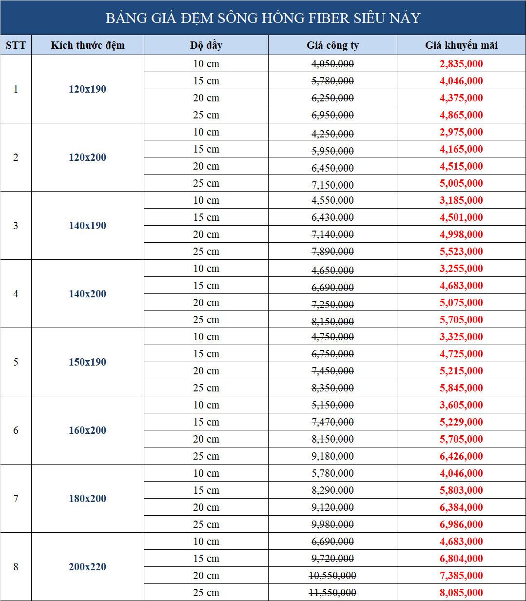Bảng giá khuyến mãi đệm sông Hồng siêu nảy Fiber