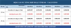 Bảng giá đệm cao su tổng hợp 4D Valentino cao cấp